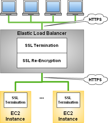Terminating TLS with a load balancer